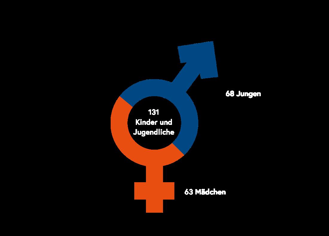 Grafik Aufteilung nach Geschlecht